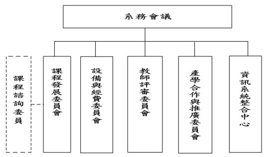 資工系組織架構